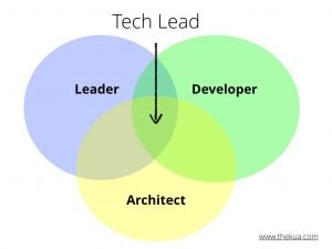 Successful Tech Leader Venn Diagram