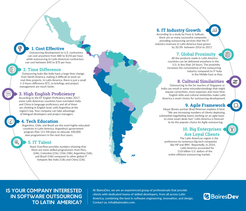 Software Outsourcing in LatinAmerica