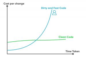 Write Better Code