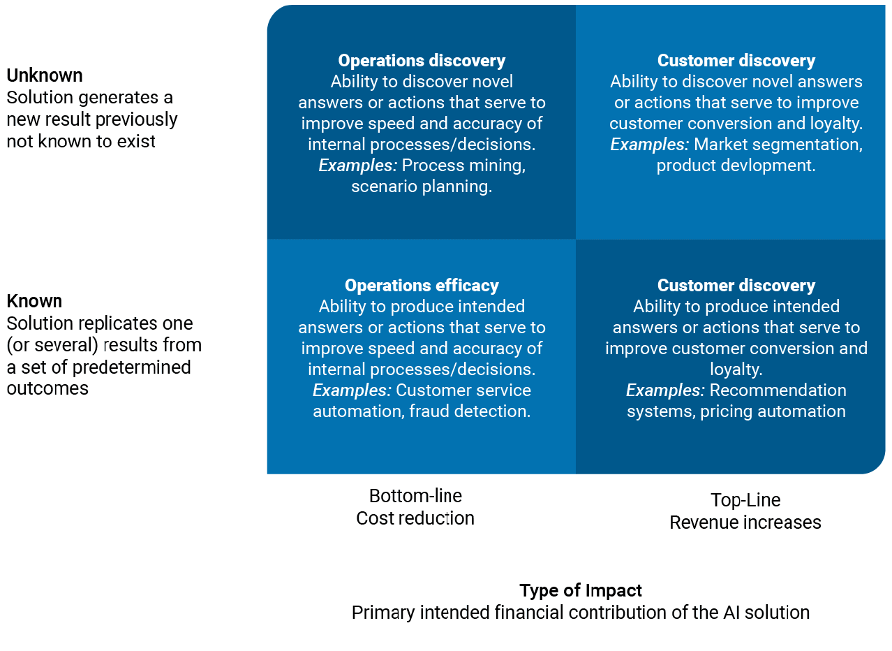 Deloitte 2x2 Impact Grid AI Business Value