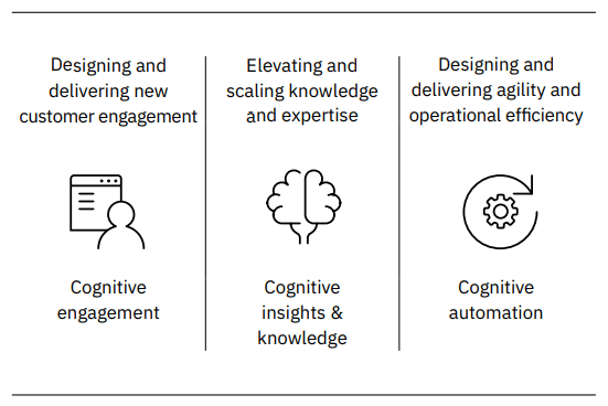 IBM Cognitive Model Artificial intelligence AI Business Value